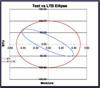 Graph displaying test elipse